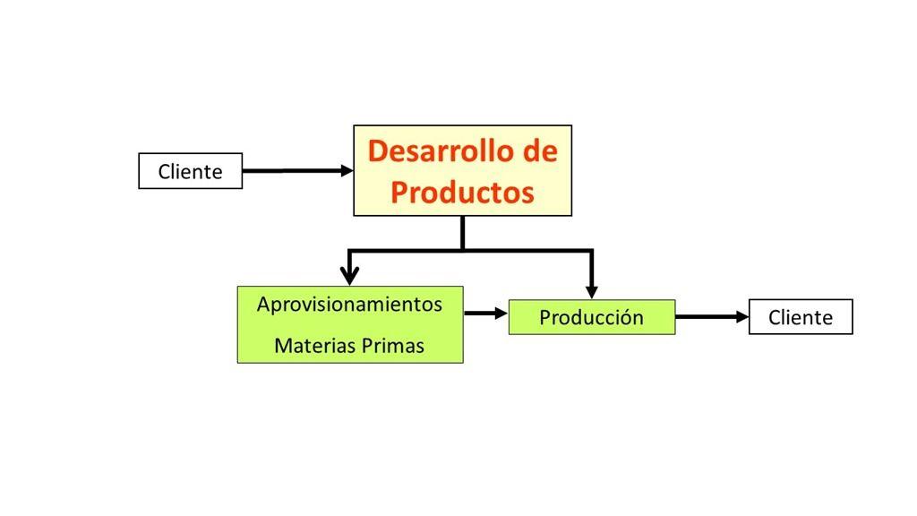 cf7d9f150 Cómo dominar tu proceso de Desarrollo de Nuevos Productos ...