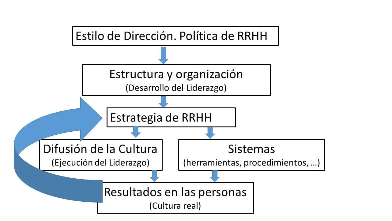estrategia rrhh
