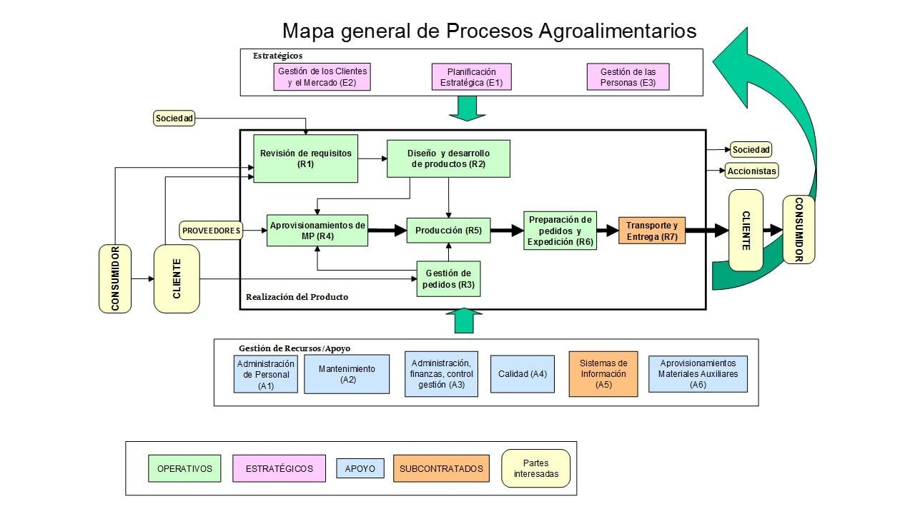 mapa general procesos agroalimentarios