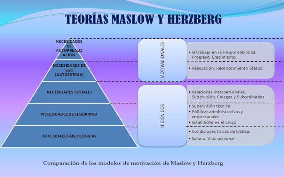 maslow y herberg