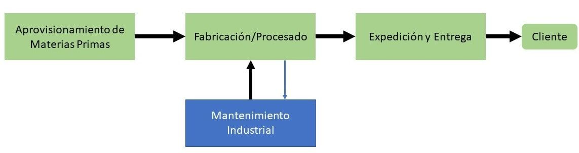 El proceso de Mantenimiento